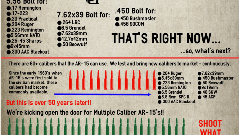 The AR15 as a Multiple Caliber Rifle